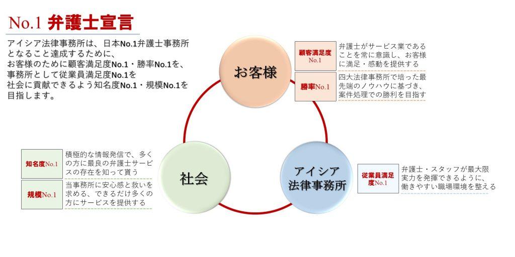 【代表弁護士】No.1弁護士宣言 概念図